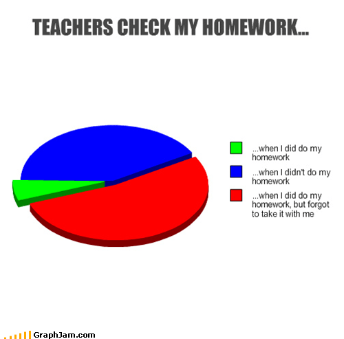 forgot homework Pie Chart school - 5243852032