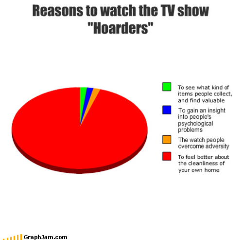 hoarders,reality tv,Pie Chart