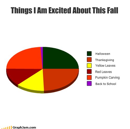 autumn,fall,Pie Chart,seasons