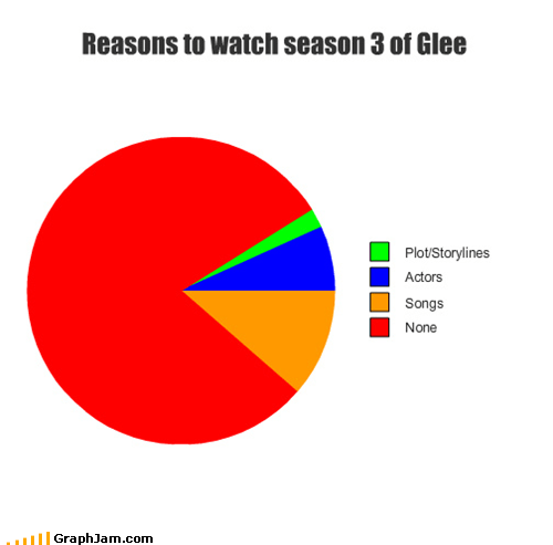 glee Pie Chart season 3 terrible - 5246392064