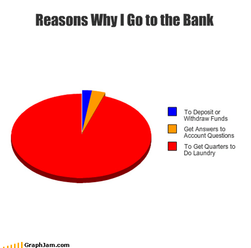 Reasons Why I Go to the Bank