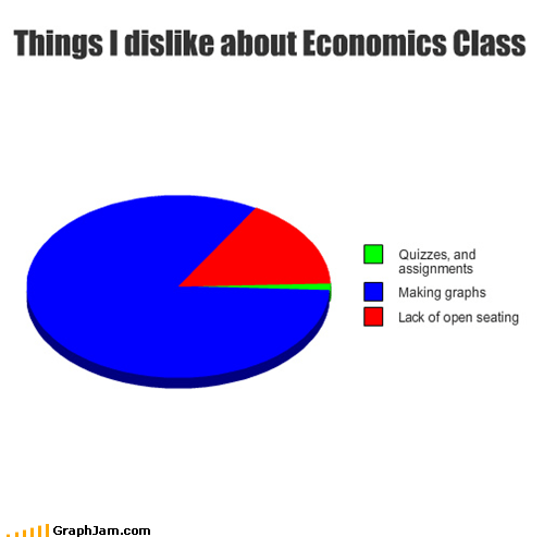 Things I dislike about Economics Class