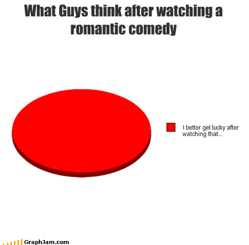 men,movies,Pie Chart,romantic comedies,romcoms