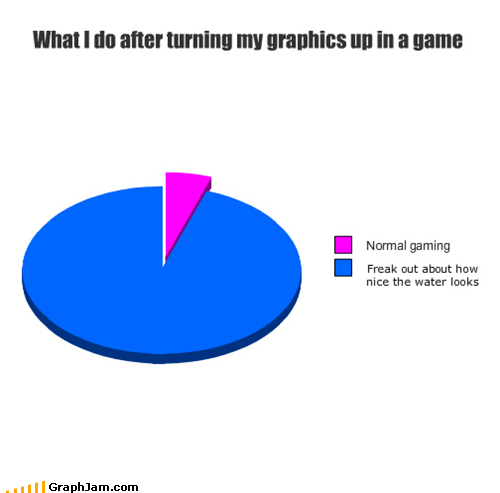 graphics Pie Chart video games water - 5252782848