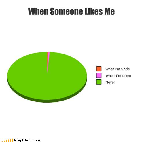 like never Pie Chart single taken - 5253120512