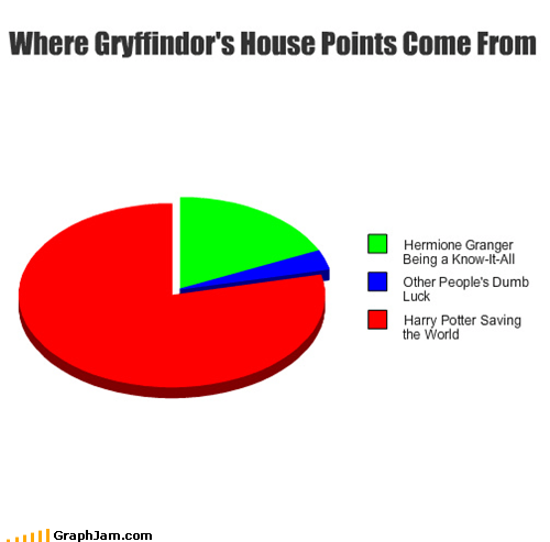 Harry Potter,Nemesis,Pie Chart