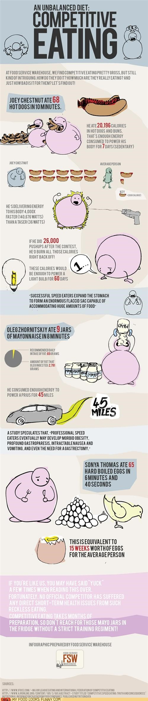 breakdown,calories,Competitive Eating,fat,infographic,science