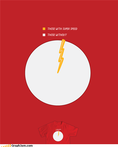 Pie Chart,super speed,superheroes,the flash