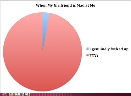 argument,fight,graph,mad,We Are Dating