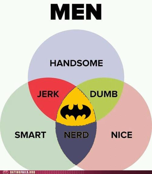 batman Chart Hall of Fame men venn diagram - 5277101824