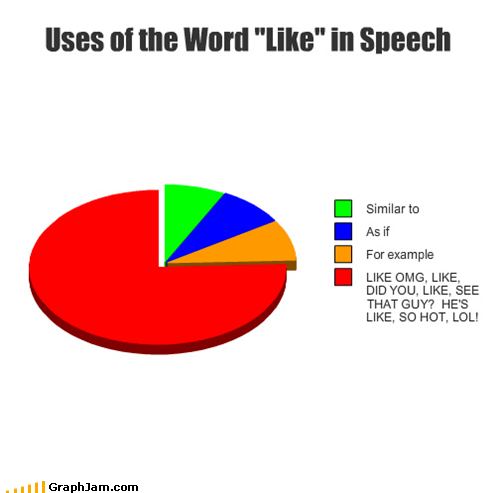 annoying,like,Pie Chart,speech