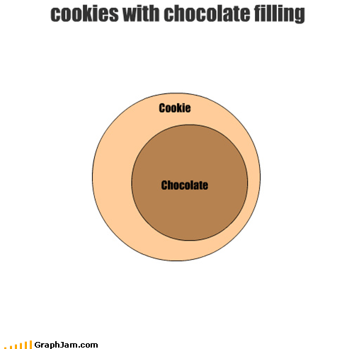 chocolate,cookies,filling,venn diagram