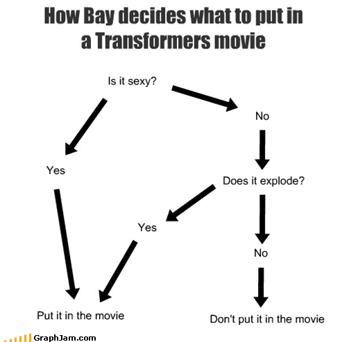 How Bay decides what to put in a Transformers movie Is it sexy? Yes No Does it explode? Yes No Don't put it in the movie Put it in the movie