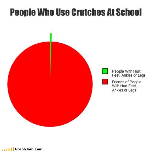 school friends try crutches Pie Chart - 5286208256