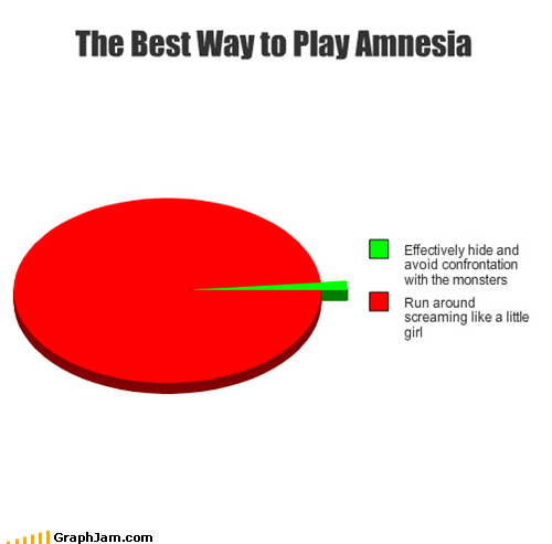 Amnesia dark descent,screaming,video games,Pie Chart