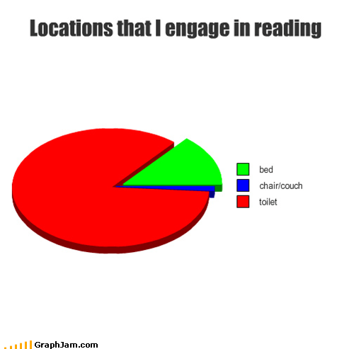 reading quiet toilet Pie Chart - 5289323008
