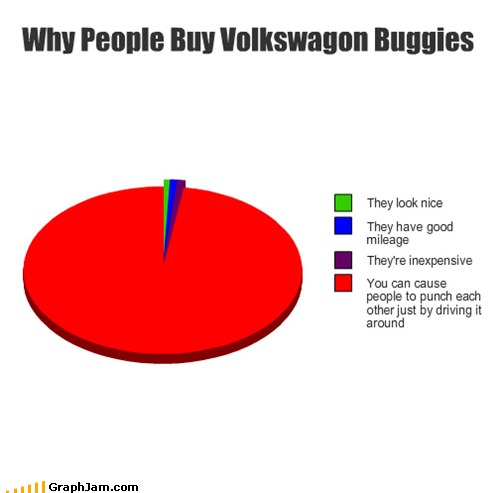 car,bug,punch,troll,volkswagon,Pie Chart