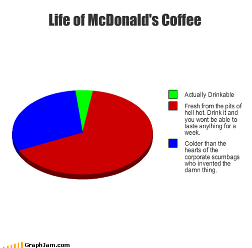 McDonald's coffee Pie Chart