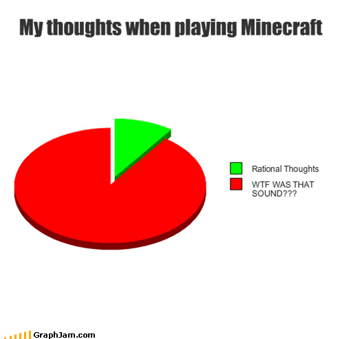 video game minecraft Pie Chart - 5290649600