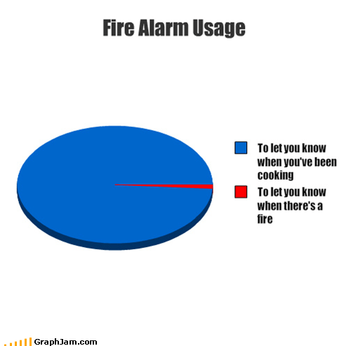 cooking,fire alarm,Pie Chart