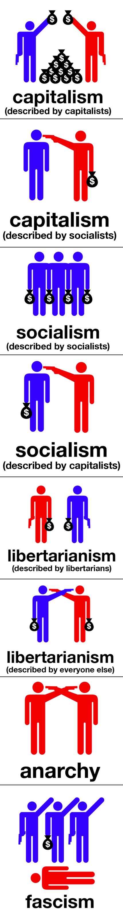 libertarianism capitalism money economy politics socialism - 5292441344