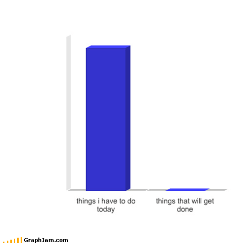 Bar Graph,procrastination