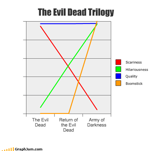 boomstick trilogy Movie the evil dead Line Graph - 5293484288