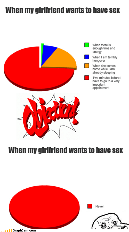 forever alone objection Pie Chart sexytimes - 5295145472