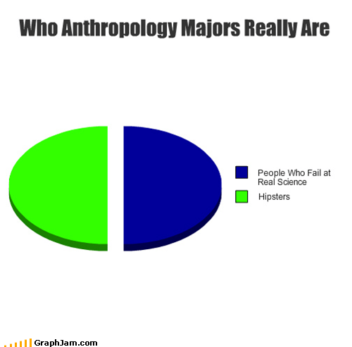 anthropology best of week college hipsters major Pie Chart