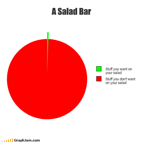 Pie Chart salad salad bar toppings