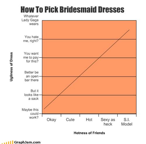 bridesmaids dresses Line Graph wedding - 5298023680