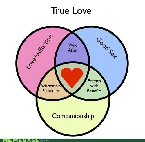 best of week companionship friends with benefits relationships true love venn diagram - 5298432256