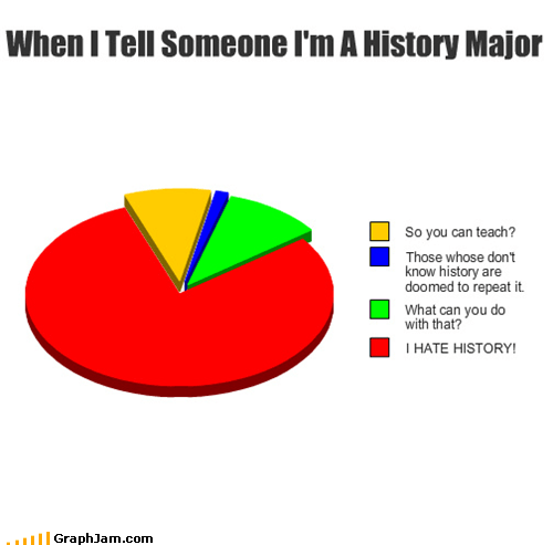 college,history,major,Pie Chart