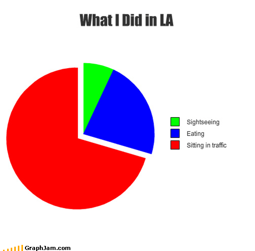 LA,Pie Chart,the worst,traffic