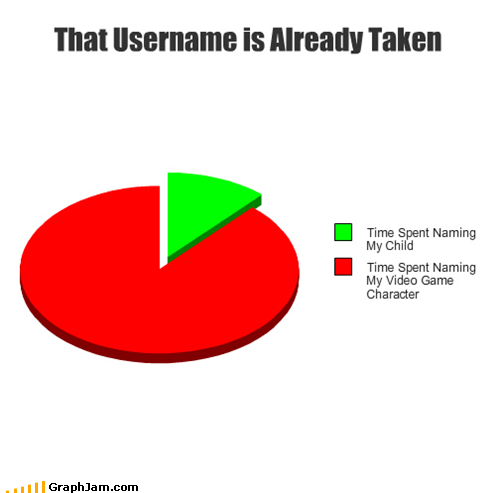 Pie Chart,taken,username,video games