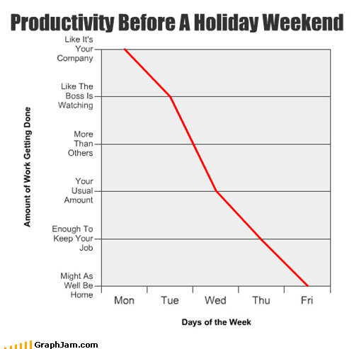 Productivity Before A Holiday Weekend