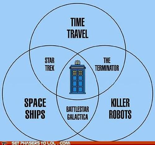 Battlestar Galactica,doctor who,graph,killer robots,space ships,Star Trek,tardis,terminator,time travel