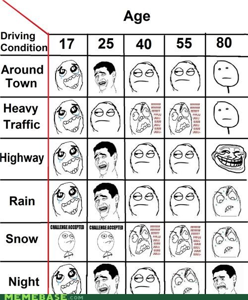 ages cars driving men night Rage Comics young - 5304848128