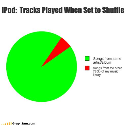 ipod,Music,Pie Chart,shuffle