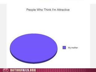 attractive graph mother parent ugly We Are Dating - 5307883520