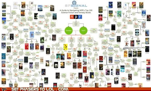 books fantasy infographic reading science fiction - 5307952640