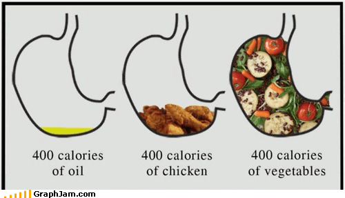 calories food stomach - 5308024320