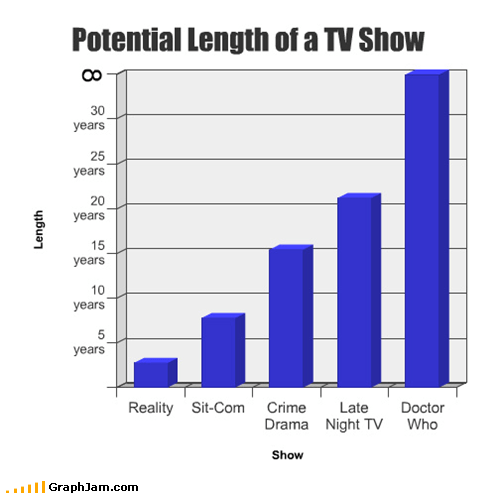 Bar Graph,best of week,doctor who,length,tv shows