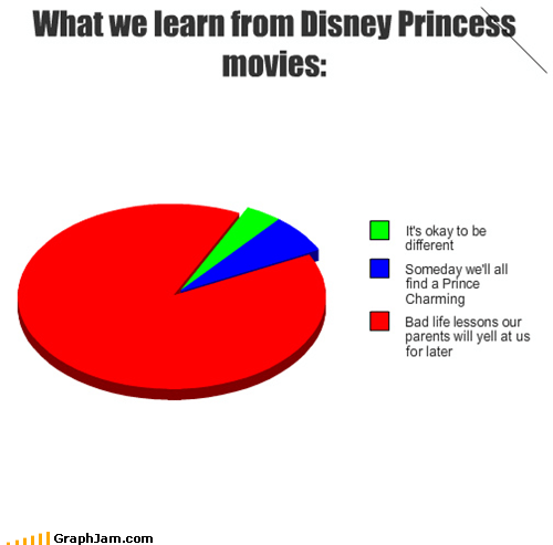 What we learn from Disney Princess movies: