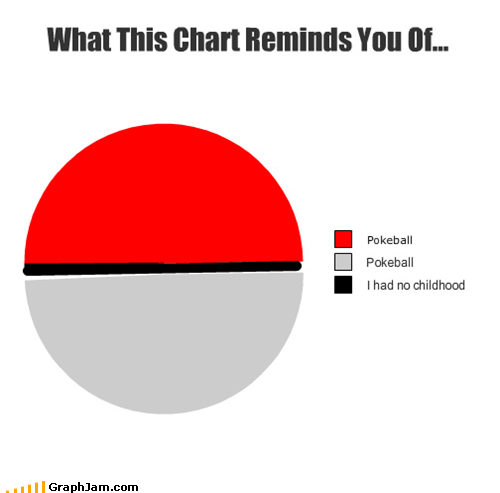 childhood Pie Chart pokeball Pokémon - 5315126272