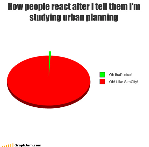 SimCity,urban,video games,Pie Chart