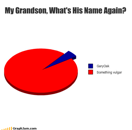 gary oak,grandson,graph,professor oak,something vulgar,toys-games