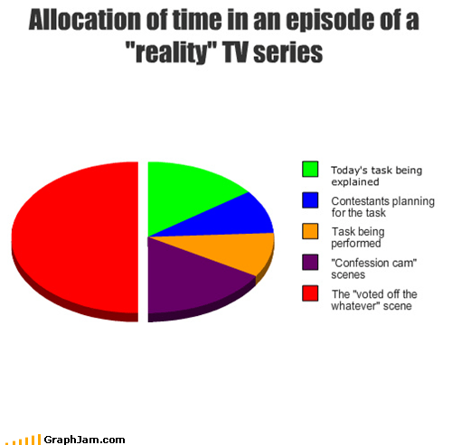 elimination,Pie Chart,reality tv,television
