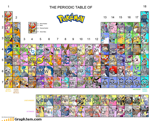 awesone periodic table Pokémon