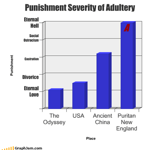 adultery,Bar Graph,punishment,the scarlet letter
